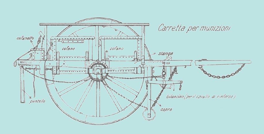 Storia di Venezia - Carretta porta munizioni di epoca incerta